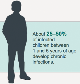 The Likelihood That Hepatitis B Infection Becomes Chronic Depends On the Age at Which a Person Becomes Infected