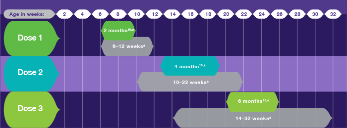 The Dosing Schedule for RotaTeq® (Rotavirus Vaccine, Live, Oral, Pentavalent): 3 Dose Vaccine Series Aligns With Well-Baby Visits at 2, 4, and 6 Months of Age