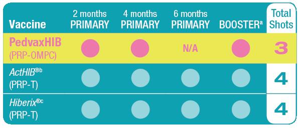 Hib Vaccine Dosing Schedule