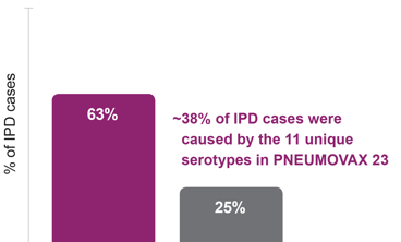 Patients Aged 65 Years and Older: ~38% of Invasive Pneumococcal Disease Cases Were Caused By the 11 Unique Serotypes in PNEUMOVAX®23 (Pneumococcal Vaccine Polyvalent)
