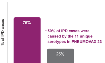 Patients aged 19- 64 Years: ~50% of Invasive Pneumococcal Disease Cases Were Caused by the 11 Unique Serotypes in PNEUMOVAX®23 (Pneumococcal Vaccine Polyvalent)