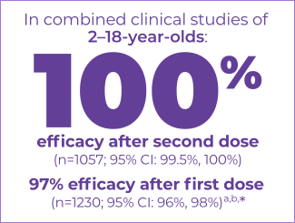 In Combined Clinical Studies of 2-18-Year-Olds, VAQTA® (Hepatitis A Vaccine, Inactivated) Demonstrated 100% Efficacy After Second Dose